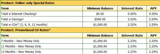 total-bank-cd-rates