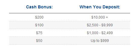 Fxpulp forex broker $100 usd cash bonus